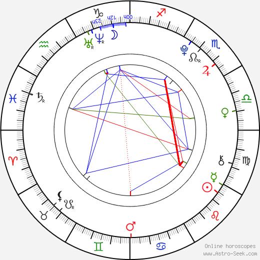 Taissa Farmiga astro natal birth chart, Taissa Farmiga horoscope, astrology
