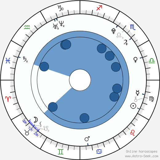 Zac Gardner wikipedia, horoscope, astrology, instagram