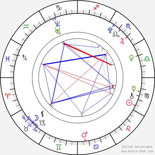 Zac Gardner день рождения гороскоп, Zac Gardner Натальная карта онлайн