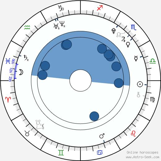 Alex Etel wikipedia, horoscope, astrology, instagram
