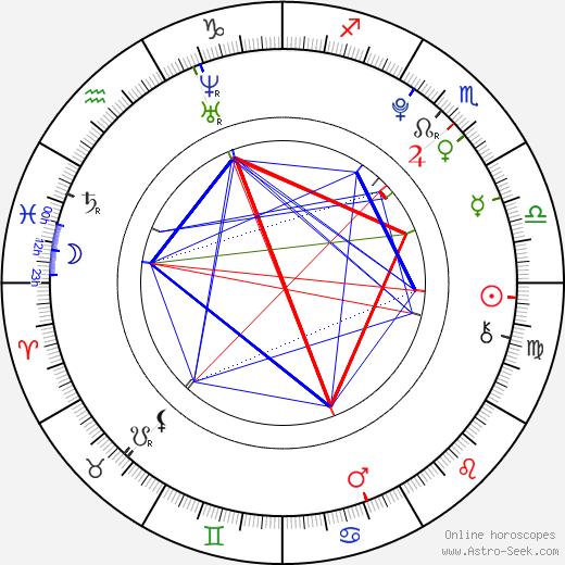 Alex Etel tema natale, oroscopo, Alex Etel oroscopi gratuiti, astrologia