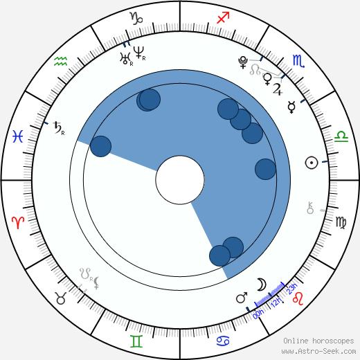 Alexa Melo wikipedia, horoscope, astrology, instagram