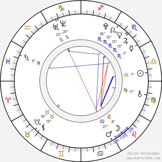 Alexa Melo birth chart, biography, wikipedia 2018, 2019
