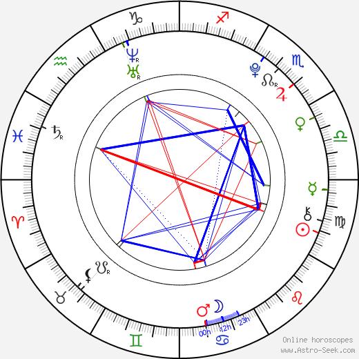 Bianca Ryan день рождения гороскоп, Bianca Ryan Натальная карта онлайн