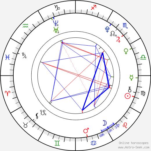 Blake Hightower astro natal birth chart, Blake Hightower horoscope, astrology
