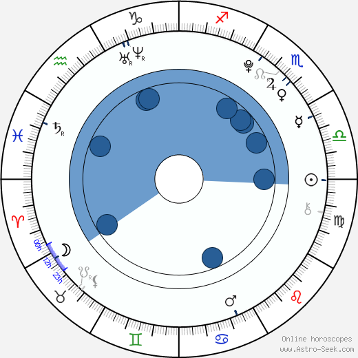 Danielle Van Dam wikipedia, horoscope, astrology, instagram