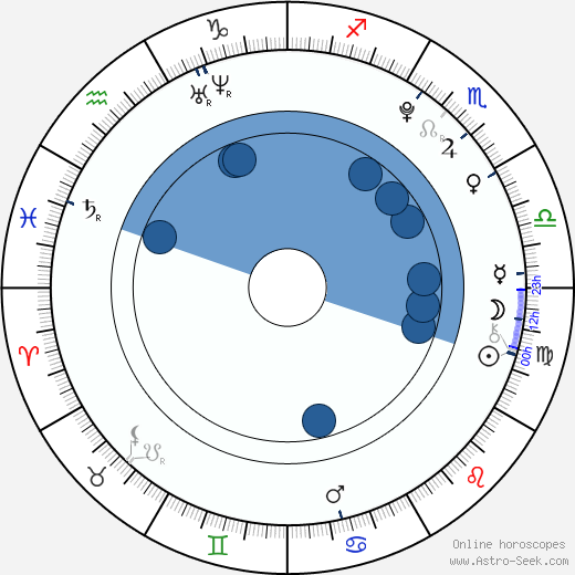 Dominika Myslivcová wikipedia, horoscope, astrology, instagram