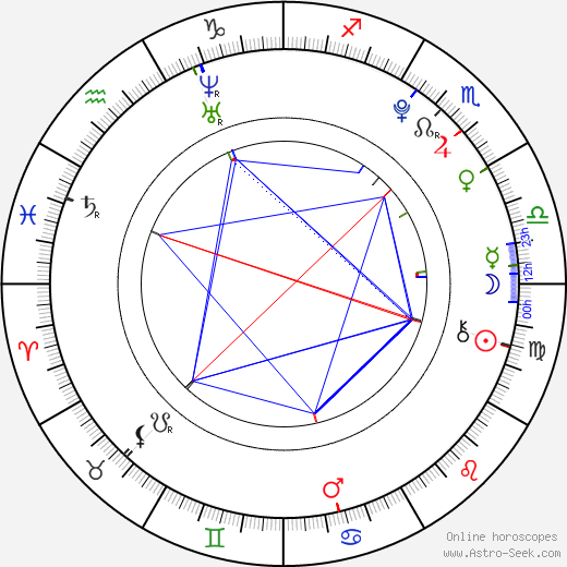 Kento Yamazaki astro natal birth chart, Kento Yamazaki horoscope, astrology