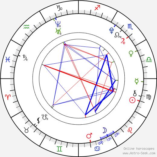 Lenny Filipová astro natal birth chart, Lenny Filipová horoscope, astrology