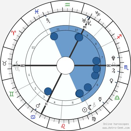 Liam Stewart wikipedia, horoscope, astrology, instagram