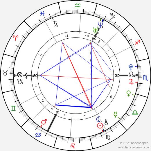 Liam Stewart tema natale, oroscopo, Liam Stewart oroscopi gratuiti, astrologia