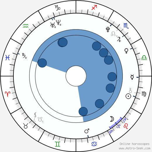 Magdalena Suchá wikipedia, horoscope, astrology, instagram