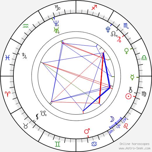 Magdalena Suchá birth chart, Magdalena Suchá astro natal horoscope, astrology