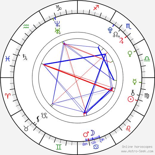 Martin Konečný день рождения гороскоп, Martin Konečný Натальная карта онлайн