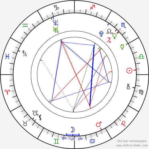 Ondřej Havel tema natale, oroscopo, Ondřej Havel oroscopi gratuiti, astrologia