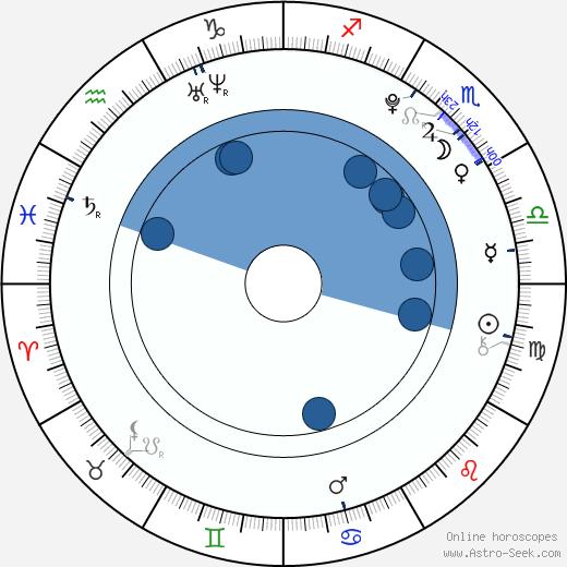 Rachel White wikipedia, horoscope, astrology, instagram