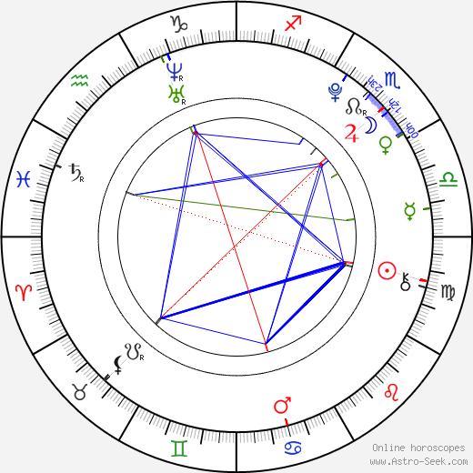 Rachel White день рождения гороскоп, Rachel White Натальная карта онлайн