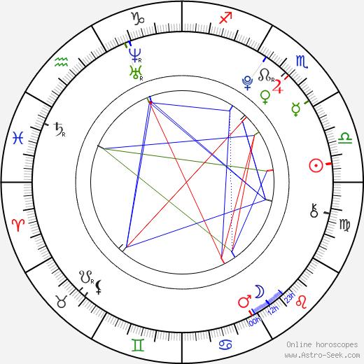 Raphaël Coleman birth chart, Raphaël Coleman astro natal horoscope, astrology