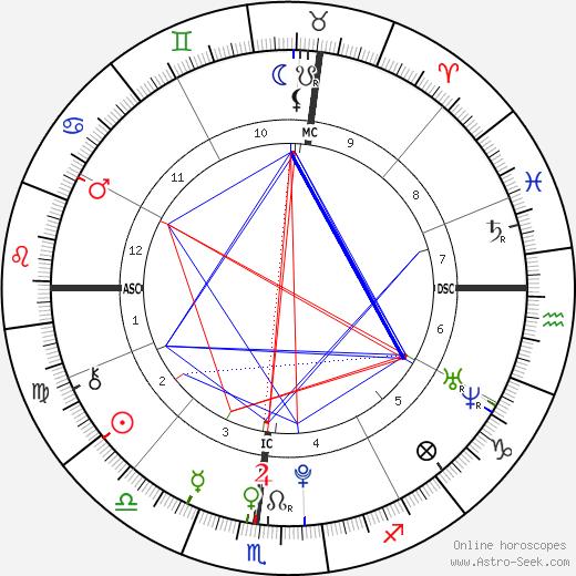 Simone Rivera tema natale, oroscopo, Simone Rivera oroscopi gratuiti, astrologia