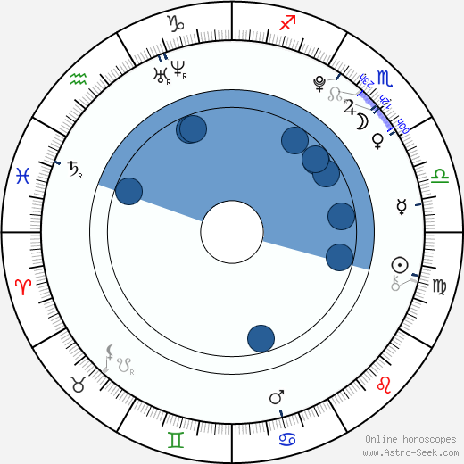 Taylor Ware wikipedia, horoscope, astrology, instagram