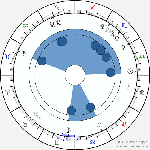 Yeong-chan Kim wikipedia, horoscope, astrology, instagram