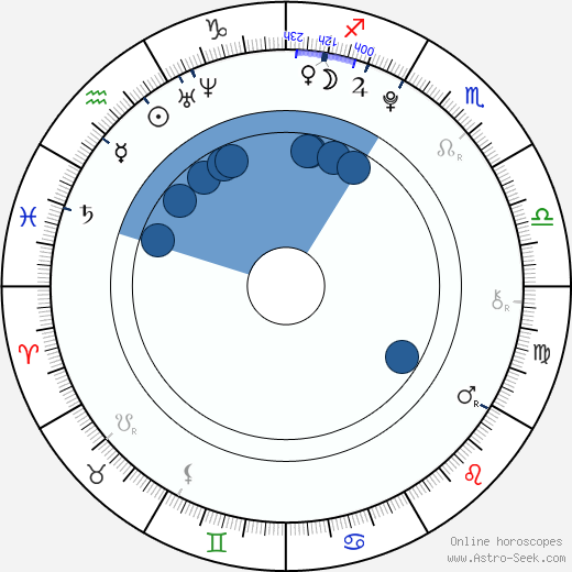 Àlex Monner wikipedia, horoscope, astrology, instagram
