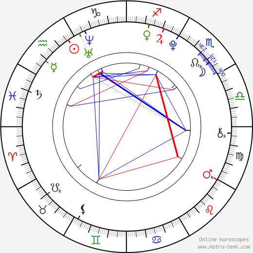 Callan McAuliffe astro natal birth chart, Callan McAuliffe horoscope, astrology