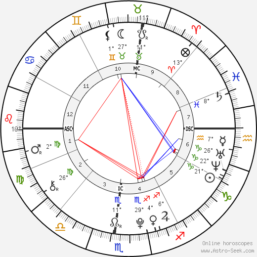 Cara Kennedy Cuomo birth chart, biography, wikipedia 2018, 2019