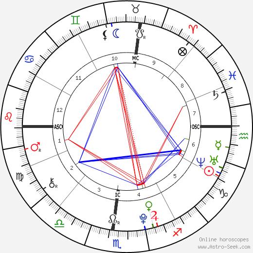 Cara Kennedy Cuomo astro natal birth chart, Cara Kennedy Cuomo horoscope, astrology