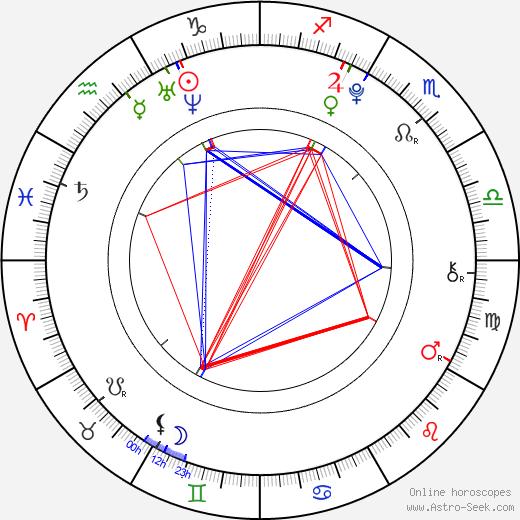 David Štěpán astro natal birth chart, David Štěpán horoscope, astrology