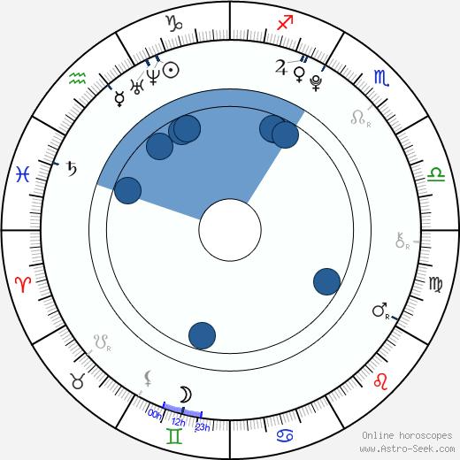 Eros Vlahos wikipedia, horoscope, astrology, instagram