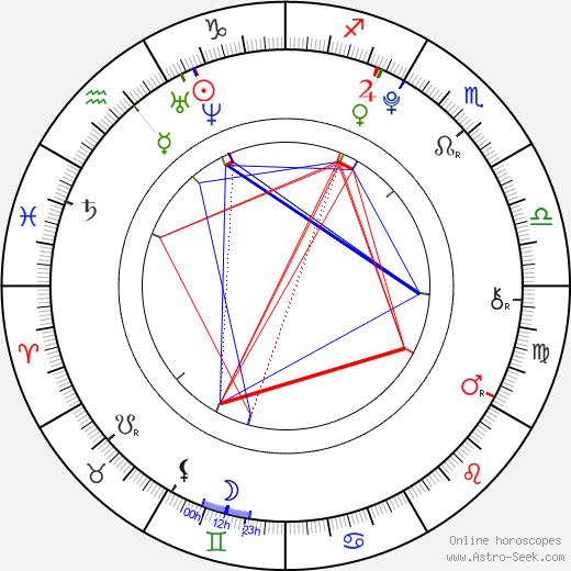 Эрос Влахос Eros Vlahos день рождения гороскоп, Eros Vlahos Натальная карта онлайн