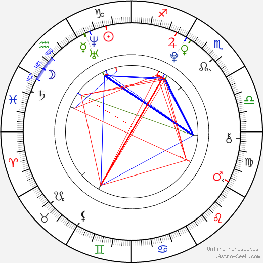 María Isabel astro natal birth chart, María Isabel horoscope, astrology