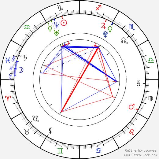 Maria Pavlovová astro natal birth chart, Maria Pavlovová horoscope, astrology