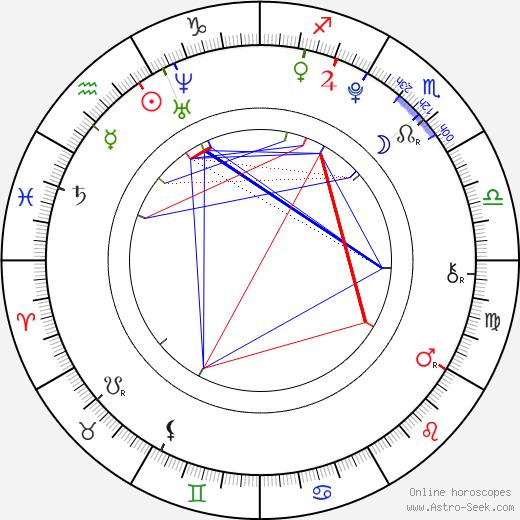 Nick Nervies birth chart, Nick Nervies astro natal horoscope, astrology