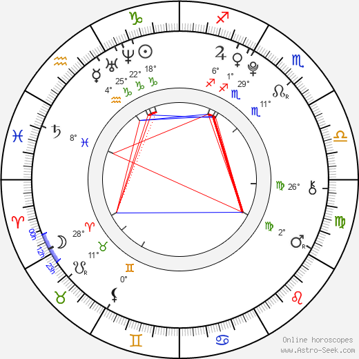 Nicola Peltz birth chart, biography, wikipedia 2019, 2020