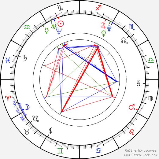 Nicola Peltz astro natal birth chart, Nicola Peltz horoscope, astrology