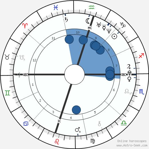 Nicole Rae Dudley wikipedia, horoscope, astrology, instagram