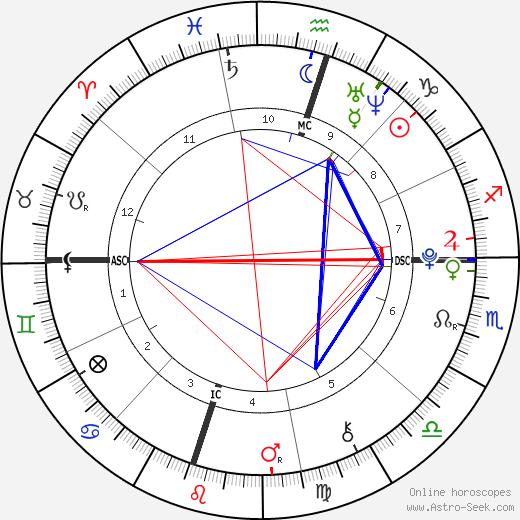 Nicole Rae Dudley день рождения гороскоп, Nicole Rae Dudley Натальная карта онлайн