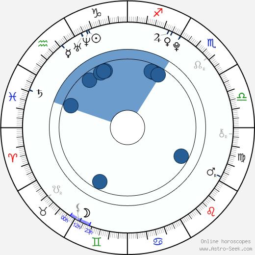 Nikola Sádovská wikipedia, horoscope, astrology, instagram