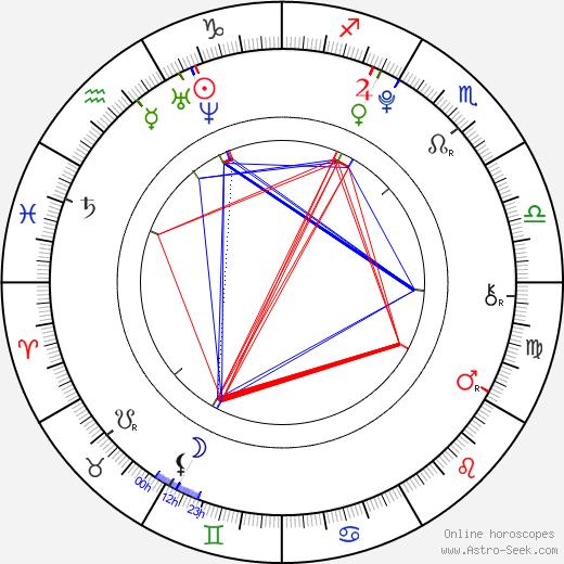 Nikola Sádovská astro natal birth chart, Nikola Sádovská horoscope, astrology