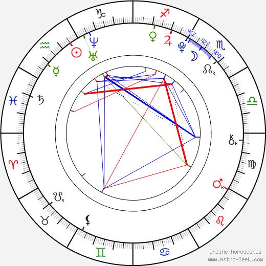 Thomas Cerpentier birth chart, Thomas Cerpentier astro natal horoscope, astrology