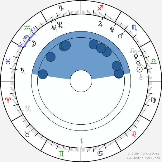 Ambrosia Kelley wikipedia, horoscope, astrology, instagram