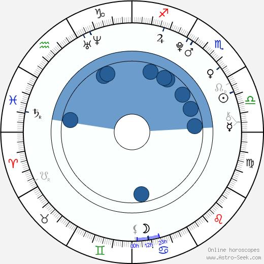 Anna Veselovská wikipedia, horoscope, astrology, instagram