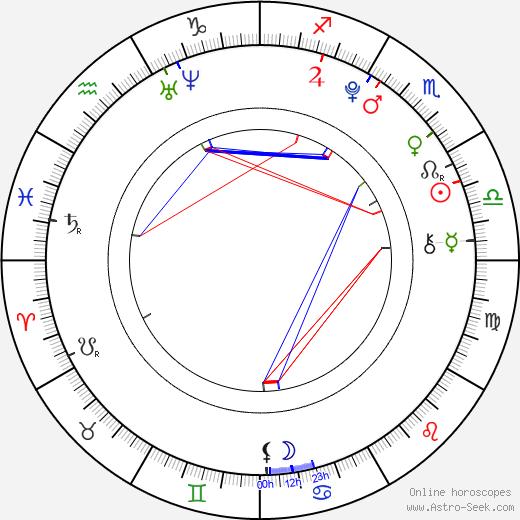 Anna Veselovská horoscope, astrology, astro natal chart