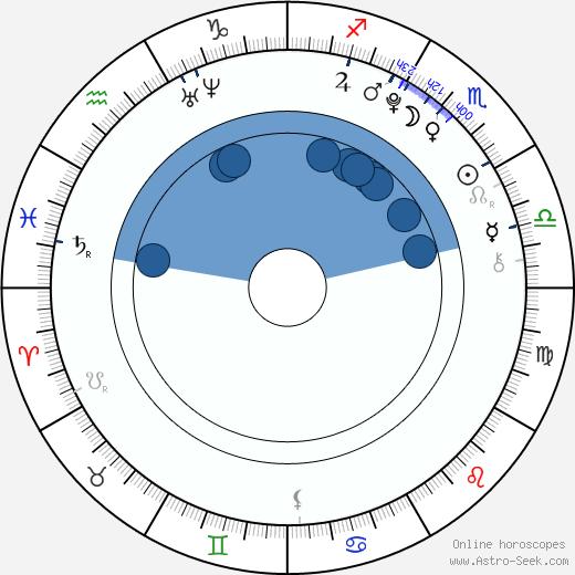 Conchita Campbell wikipedia, horoscope, astrology, instagram