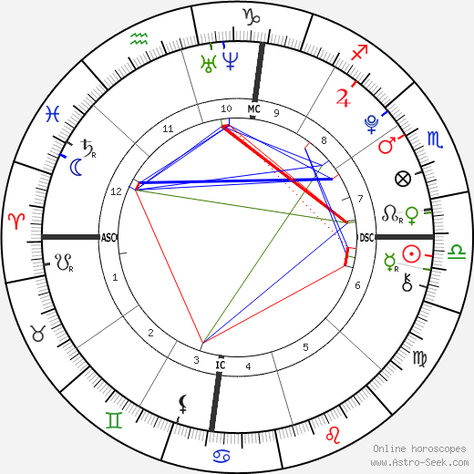 Michael Boxleitner astro natal birth chart, Michael Boxleitner horoscope, astrology