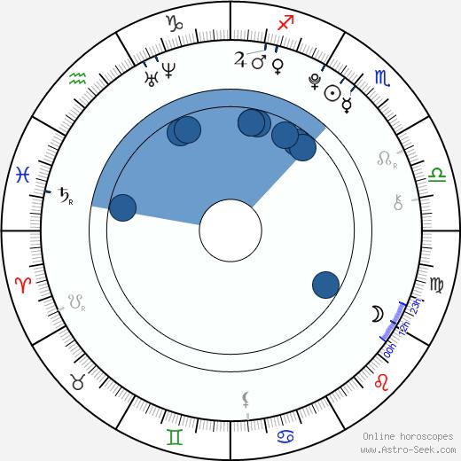Choi Jonghyun wikipedia, horoscope, astrology, instagram