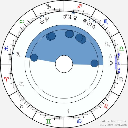 Eliott Parillaud wikipedia, horoscope, astrology, instagram