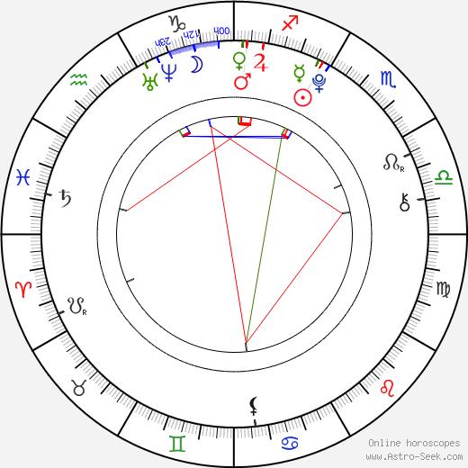 Gregor Bauer astro natal birth chart, Gregor Bauer horoscope, astrology